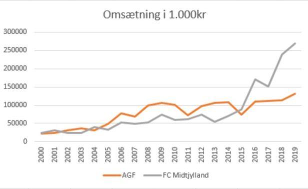blog slaget om Jylland omsætning
