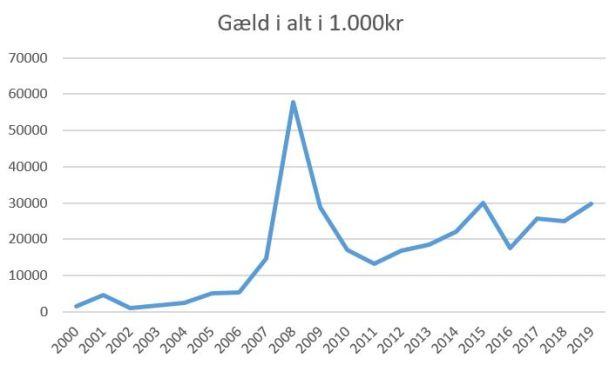 blog vejle gæld 2019