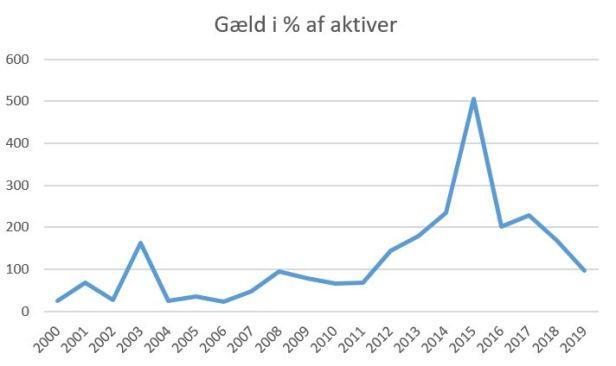 blog vejle gæld%aktiver 2019