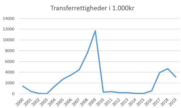 blog vejle transferrettigheder 2019