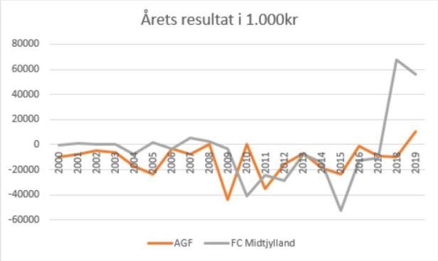 slaget om Jylland årets resultat