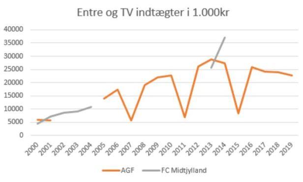 slaget om jylland entre og tv indtægter