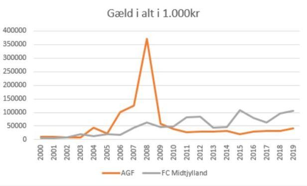 slaget om jylland gæld