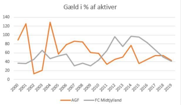 slaget om jylland gæld%aktiver