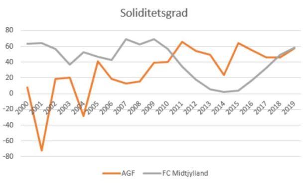 slaget om jylland soliditet