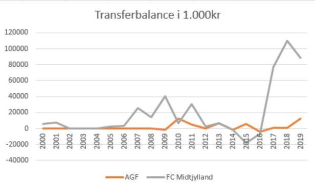 slaget om jylland transferbalance