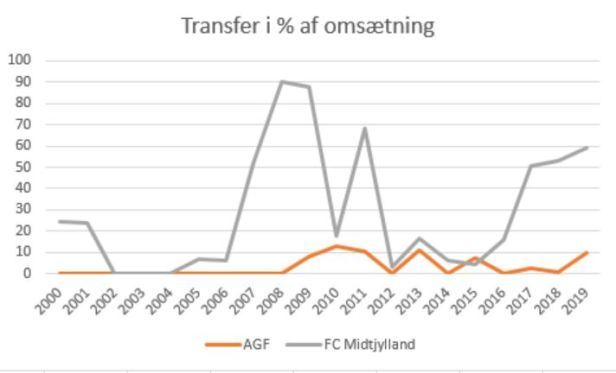 slaget om jylland transfer%omsætning