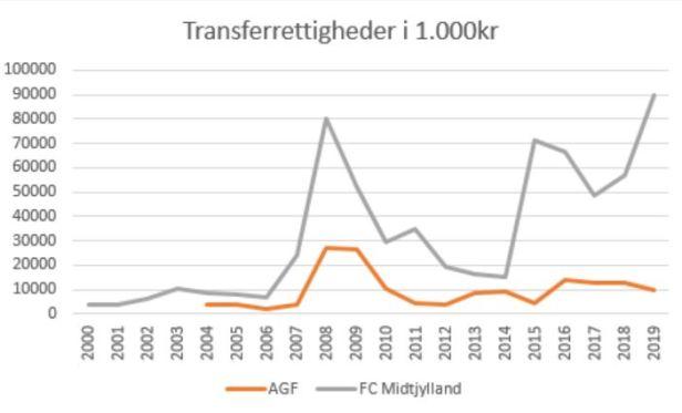 slaget om jylland transferrettigheder