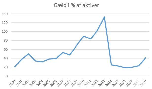 blog aab aktiver%gæld