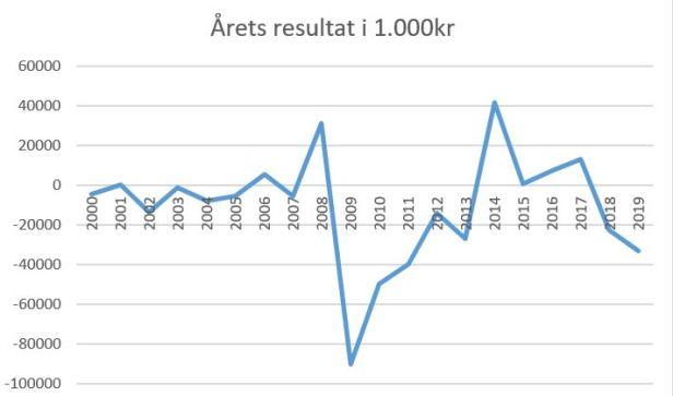 blog aab årets resultat 2019