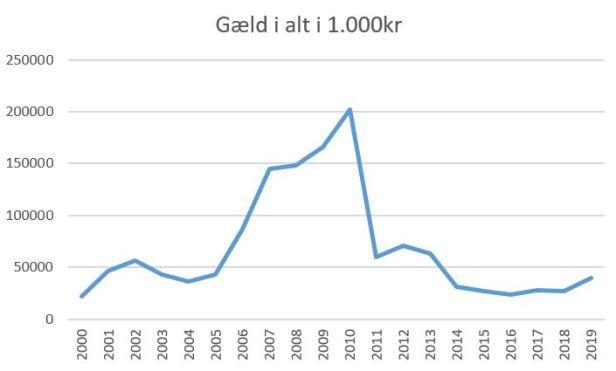 blog aab gæld 2019