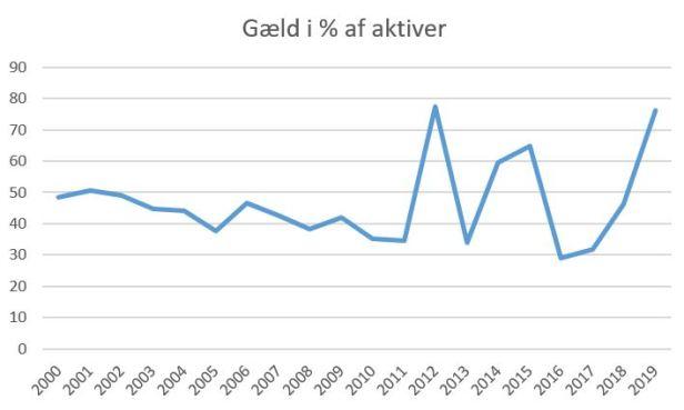 blog brøndby aktiver%gæld 2019