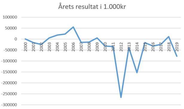 blog brøndby årets resultat 2019