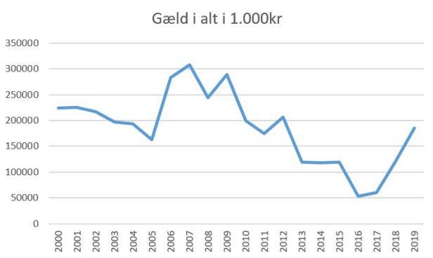 blog brøndby gæld i alt 2019