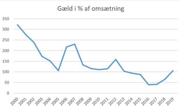blog brøndby gæld%aktiver 2019
