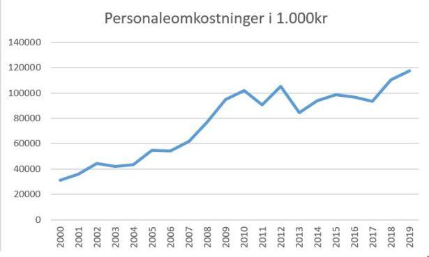 blog brøndby personaleomk 2019