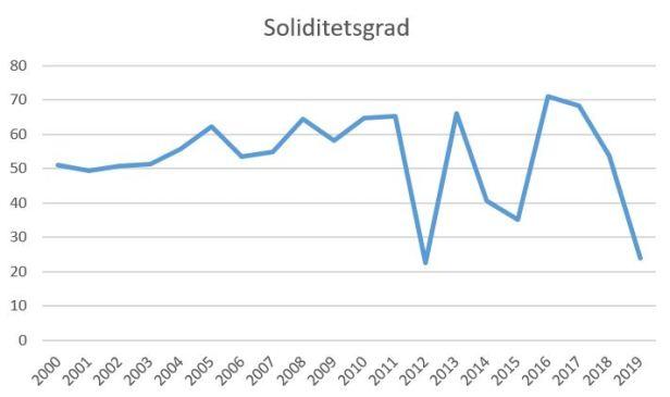 blog brøndby soliditet2019