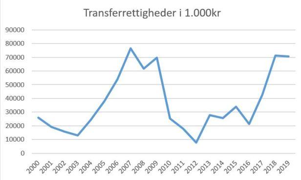 blog brøndby transferrettigheder 2019