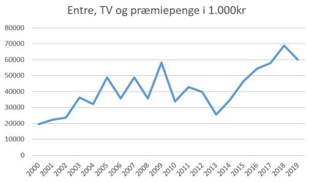 blog brøndby tv præmie entre 2019