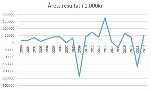 blog fck årets resultat 2019