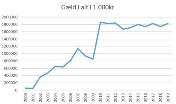 blog fck gæld 2019