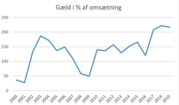 blog fck gæld%omsætning 2019