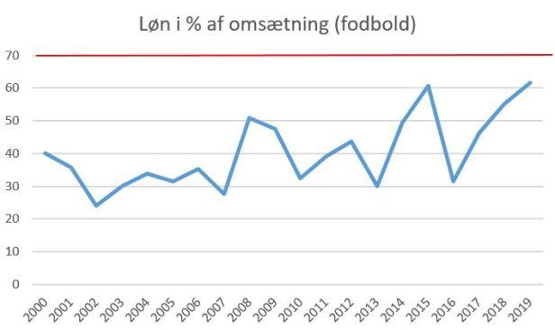 blog fck løn%oms 2019