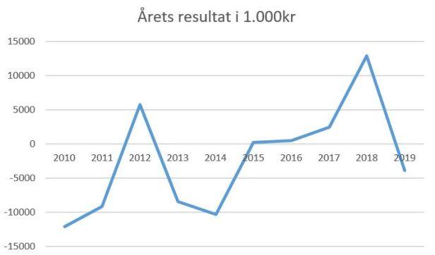 blog horsens årets resultat 2019