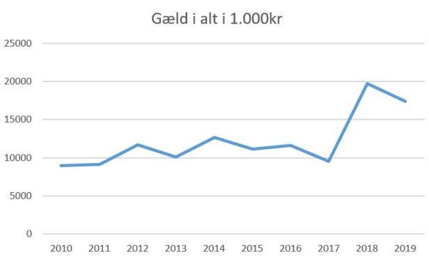 blog horsens gæld i alt 2019