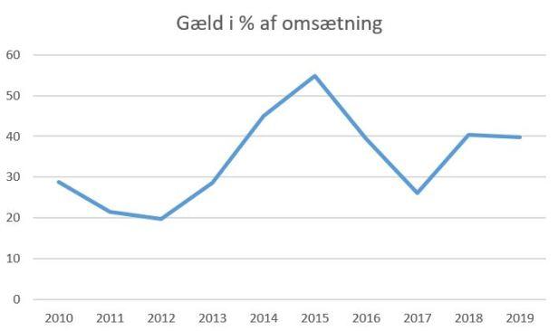 blog horsens gæld%omsætning 2019
