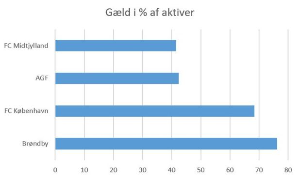blog top4 gæld%aktiver 2019