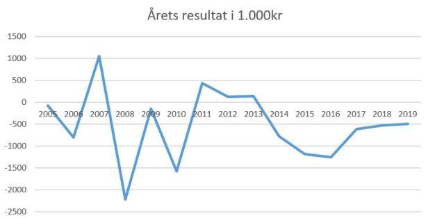 blog hvidovre årets resultat 2019