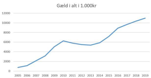 blog hvidovre gæld 2019