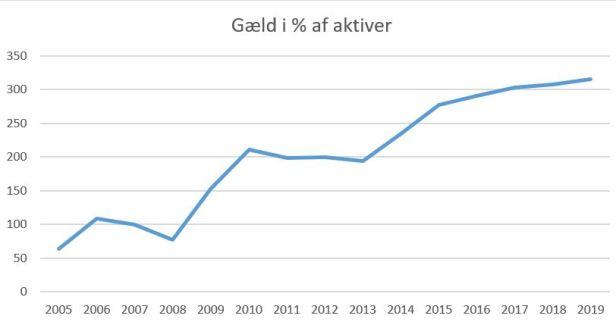 blog hvidovre gæld%aktiver