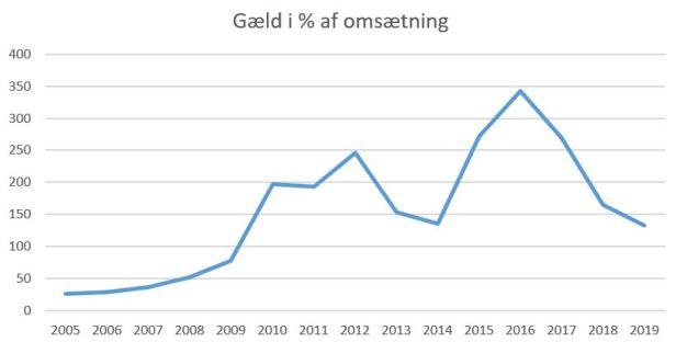 blog hvidovre gæld%omsætning 2019
