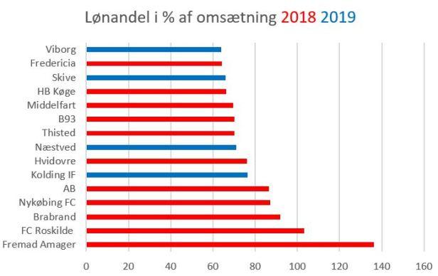 blog lønandel sammenlign 2019