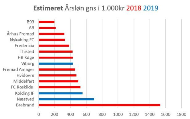 blog sammenlign estimeret årsløn