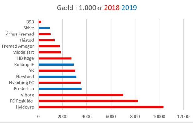 blog sammenlign gæld 2019