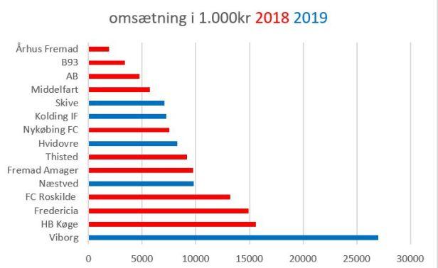 blog sammenlign omsætning 2019