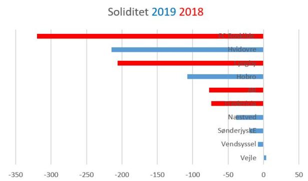 blog soliditet 2019 2