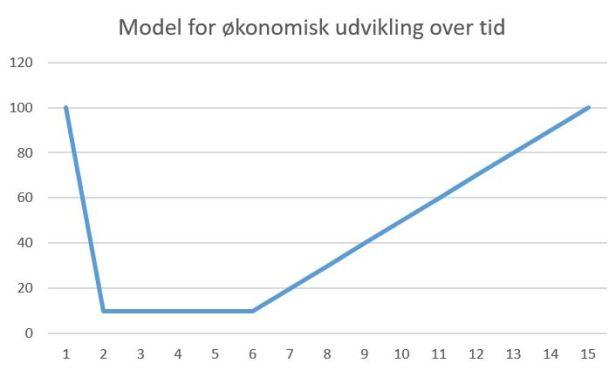 blog uv model