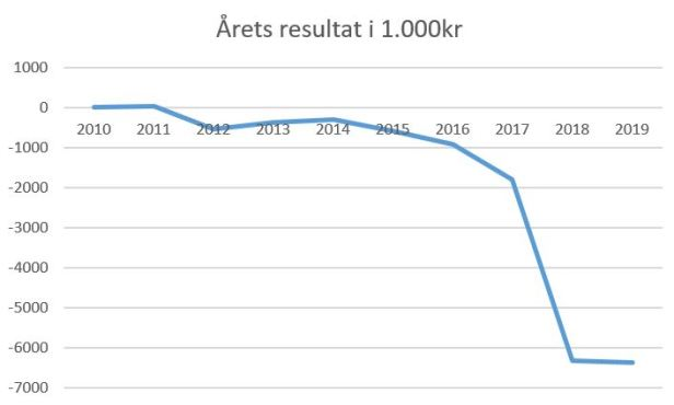 blog fc roskilde årets resultat 2019