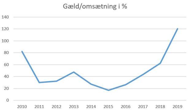 blog fc roskilde gæld-omsætning 2019