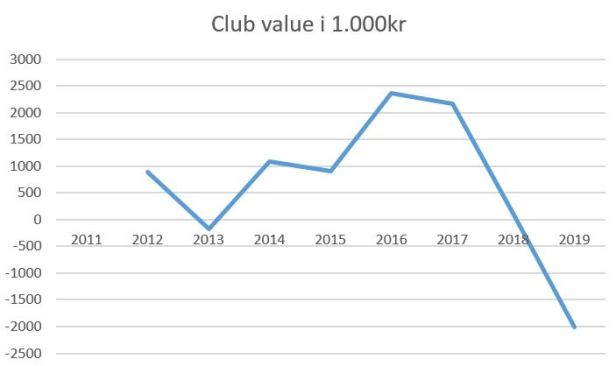 blog fremad a club value 2019