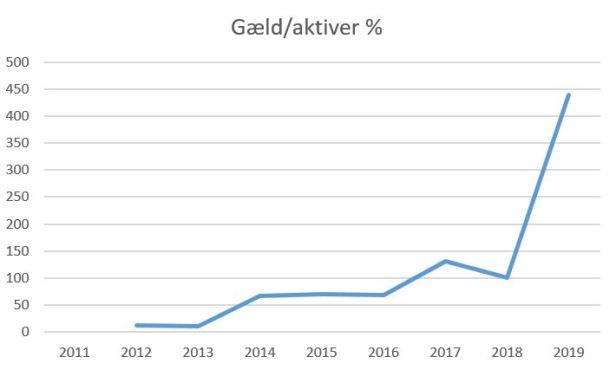 blog fremad a gæld-aktiver 2019