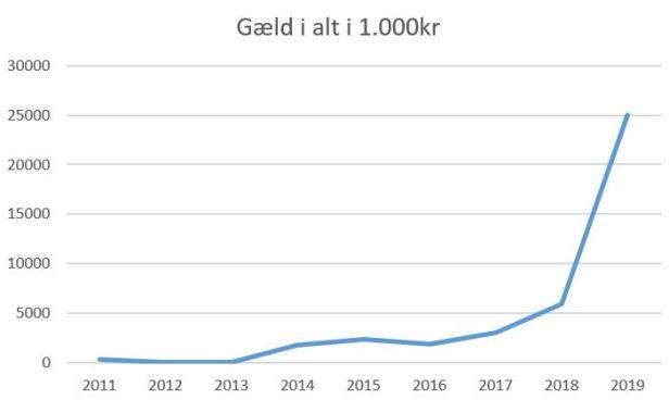blog fremad a gæld i alt 2019