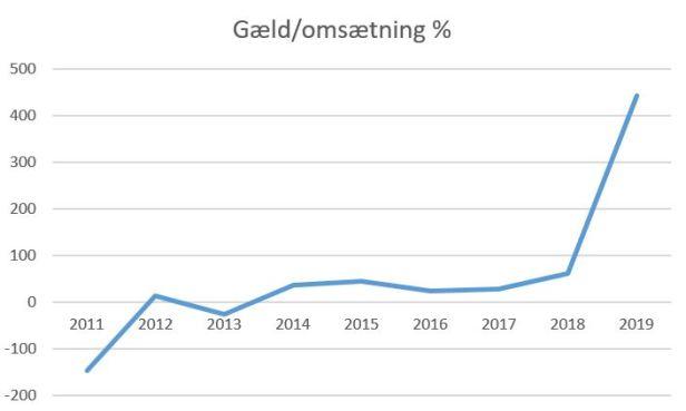 blog fremad a gæld-omsætning 2019