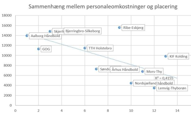 blog håndbold sammenhæng løn placering