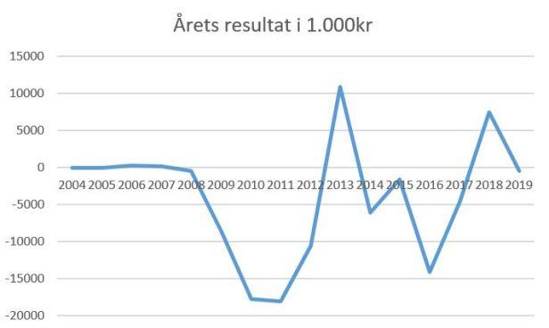 blog kif årets resultat 2019