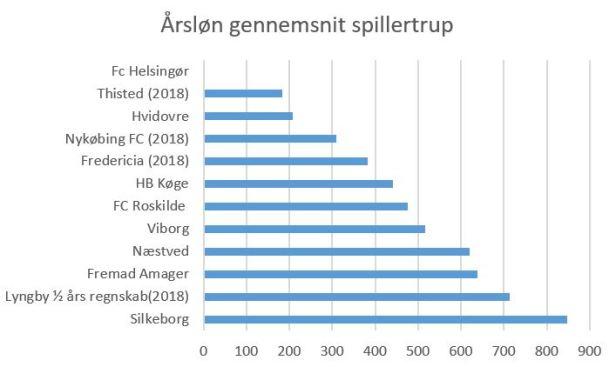 blog 1div 2019 årsløn